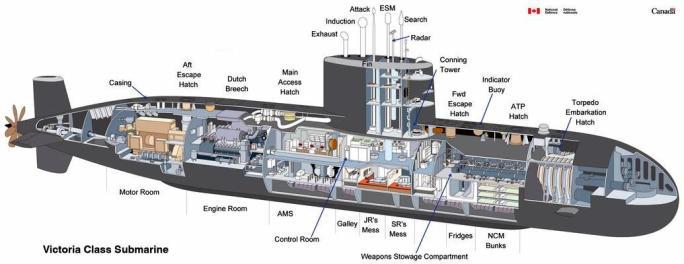 Sección de un submarino clase Victoria
