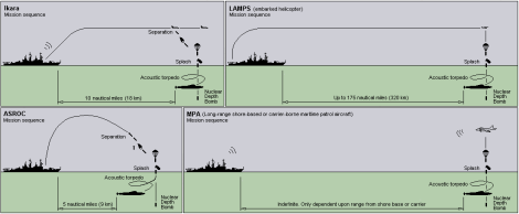 ASROC-Ikara-LAMPS-MPA